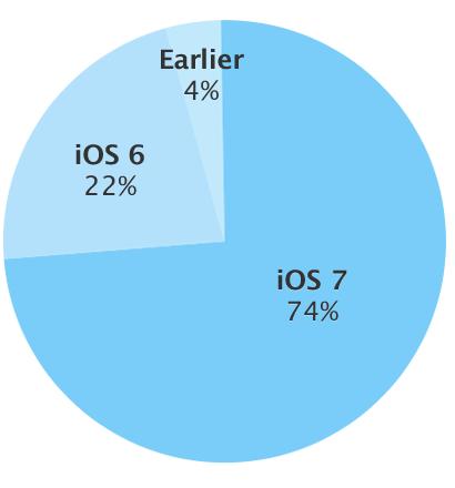 ios7%